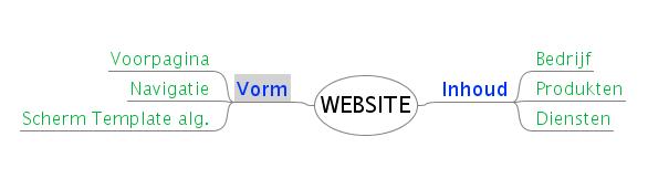 Format automatisch