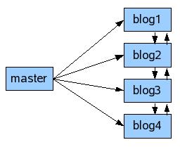 par_blogsmaster